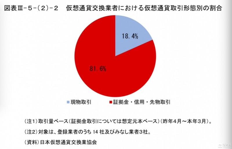 日本金融厅年度金融科技报告全解读