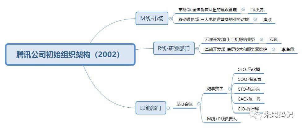 腾讯豹变史:1998-2018