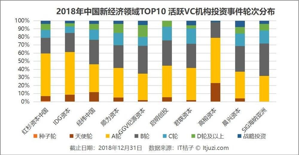 复盘2018年中国新经济投资大事件