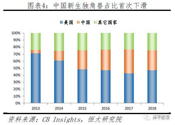 中国独角兽报告:ATD代替BAT,成为互联网投资三巨头