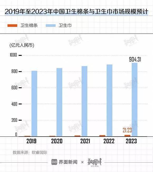 卫生棉条诞生90年,为何中国女性很难爱上它?
