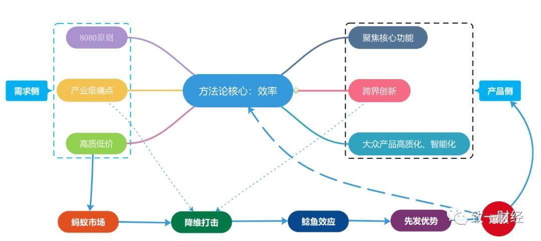 小米生态链的未来在哪里?