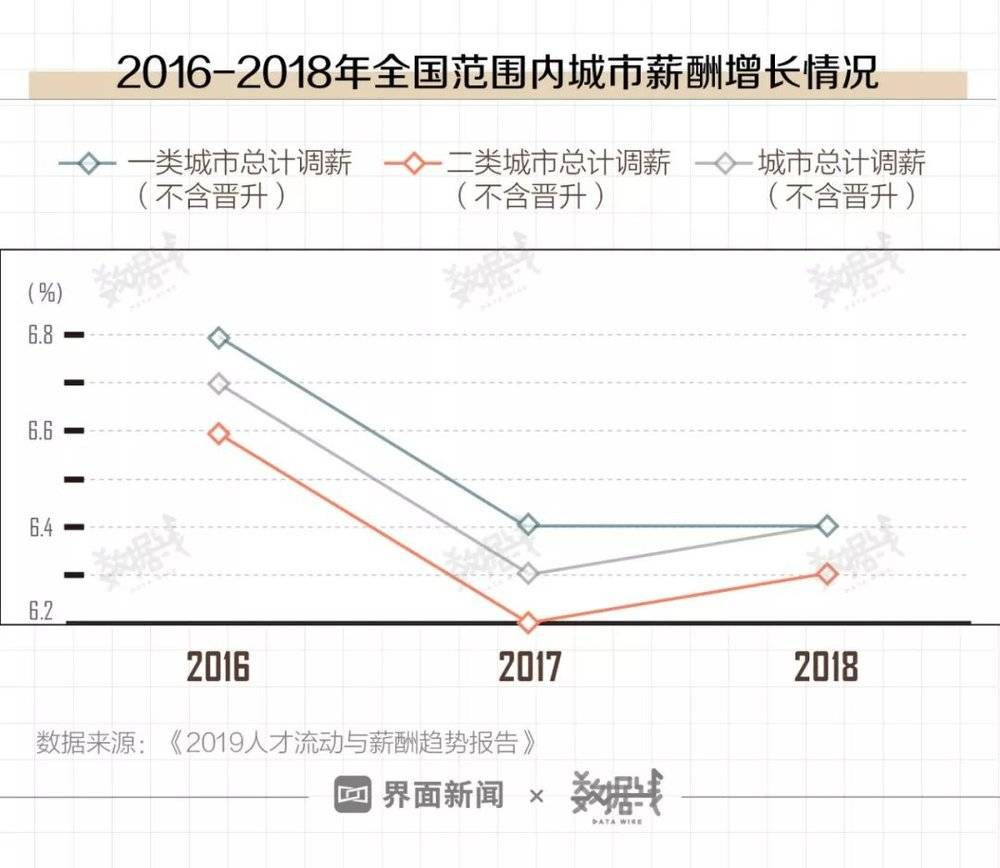 2019人才流动与薪酬趋势报告