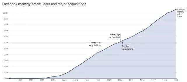 硅谷封面:Facebook再次转型,这次还会错过技术大潮吗?