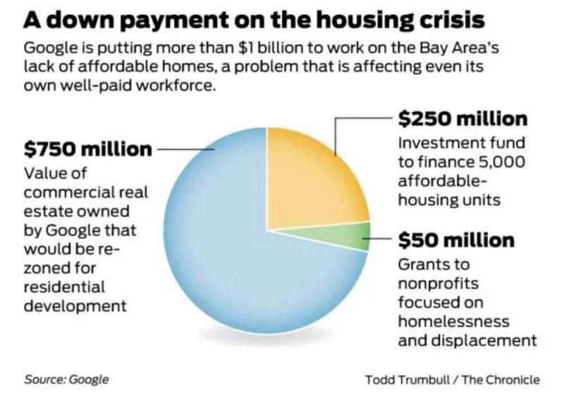 多少个 Google 才能拯救湾区住房危机