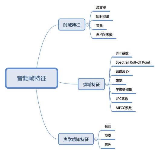 AI产品经理需了解的技术知识:语音识别技术(1)