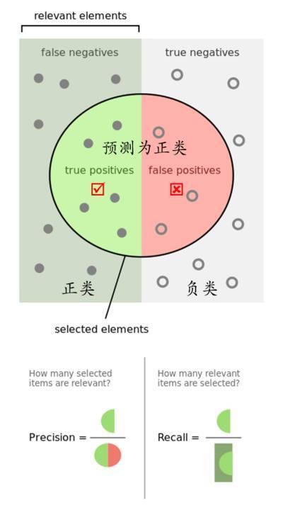 AI产品经理需要了解的语音交互评价指标