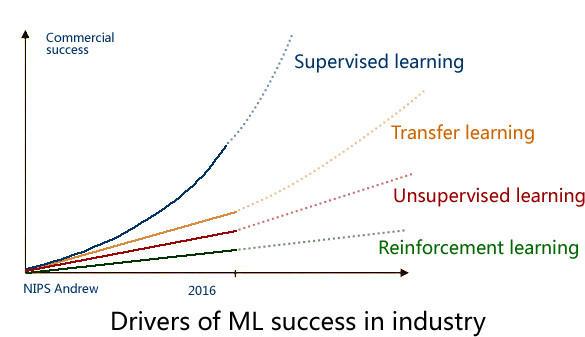 转型AI产品经理需要掌握的硬知识(一):AI产品经理能力模型和常见AI概念梳理