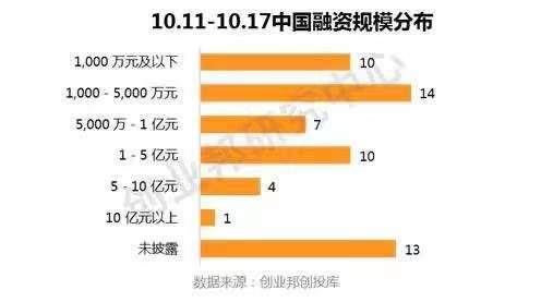 2019.10.11~2019.10.17全球投融资周报