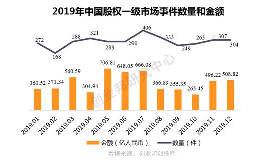 事件数量、金额双双暴跌,早期项目更加艰难,企业服务、医疗健康最受关注   2019中国投融资年度盘点