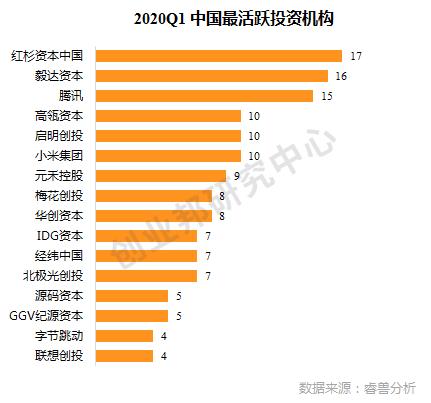 2020Q1中国投融资盘点 | Q1疫情下创投市场低迷,86家医疗健康企业受追捧,头部效应明显,贝壳找房获超24亿美元融资
