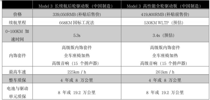 上海191亿富养的特斯拉,中国车企2020年的噩梦 | 撩车