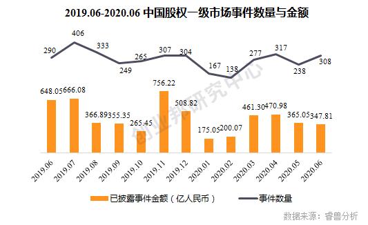 股权一级市场有所回暖,医疗健康、芯片半导体等行业受热捧,中芯南方获大基金增资22.5亿美元 2020Q2中国投融资盘点 睿兽分析